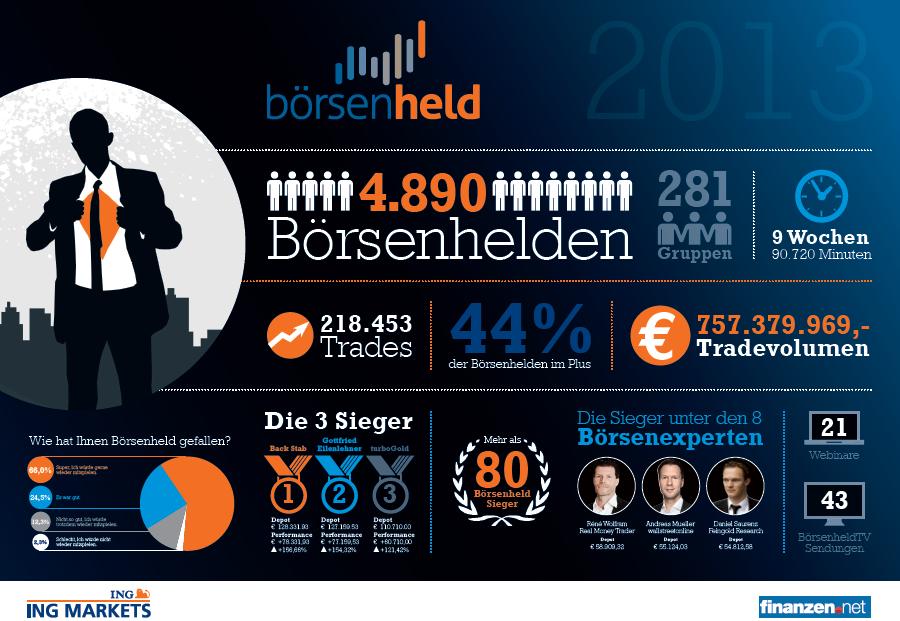 Börsenheld Infografik